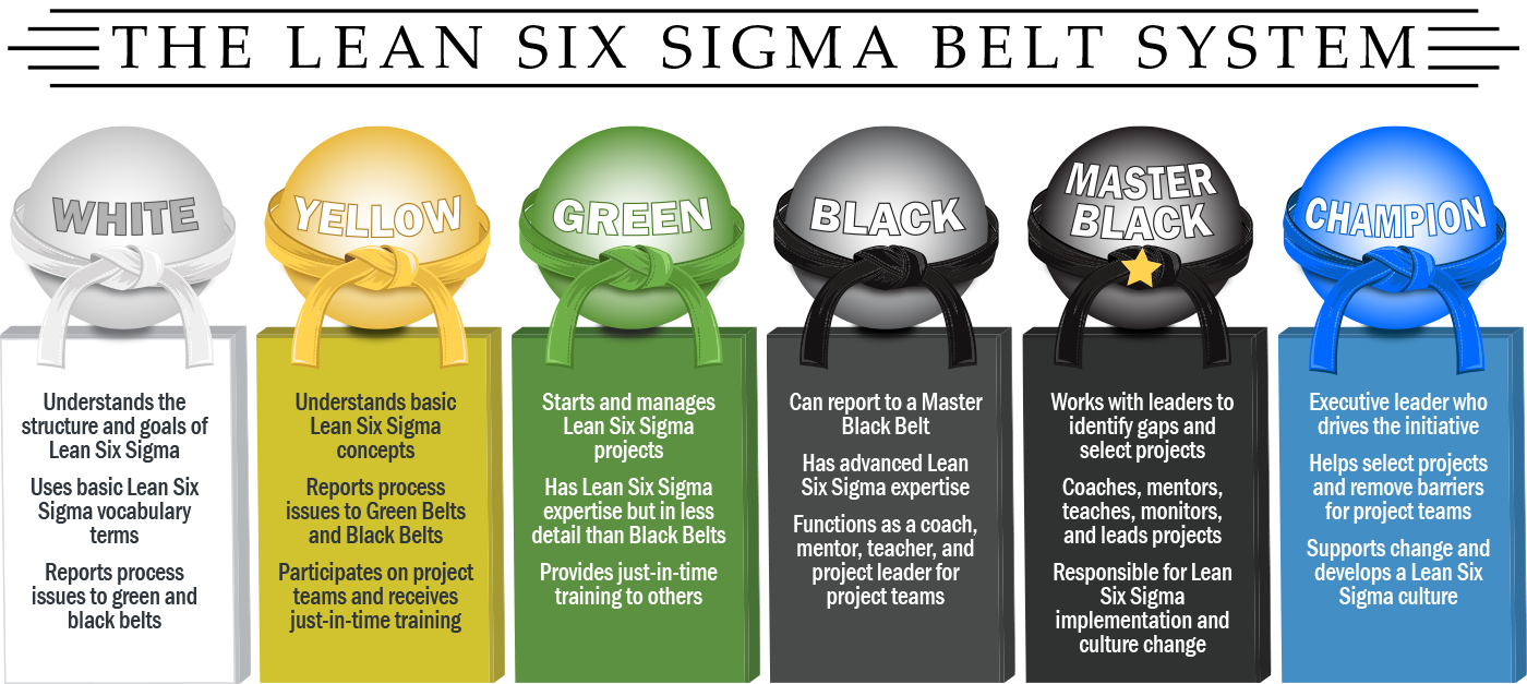 Mission Sigma Lean Six Sigma Certification